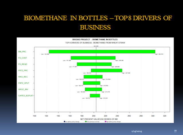Biomethane in Bottles - Top 8 Drivers of Business