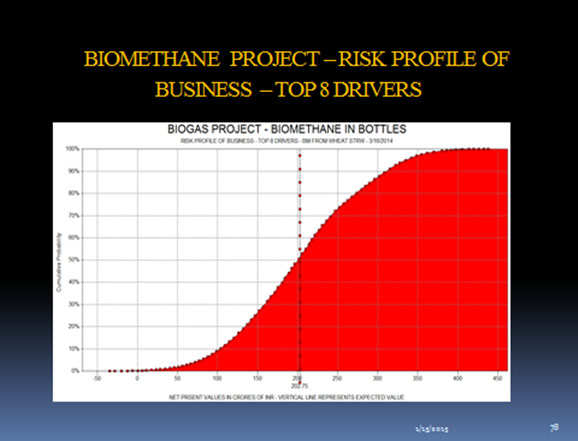 Biomethane Project - Risk Profile of Business - Top 8 Drivers