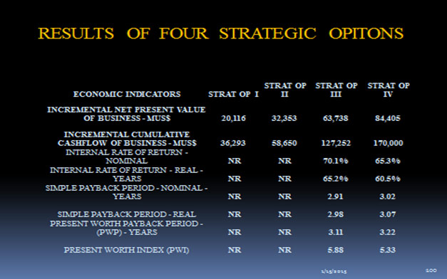 Results of Four Strategic Options